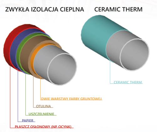 ceramictherm